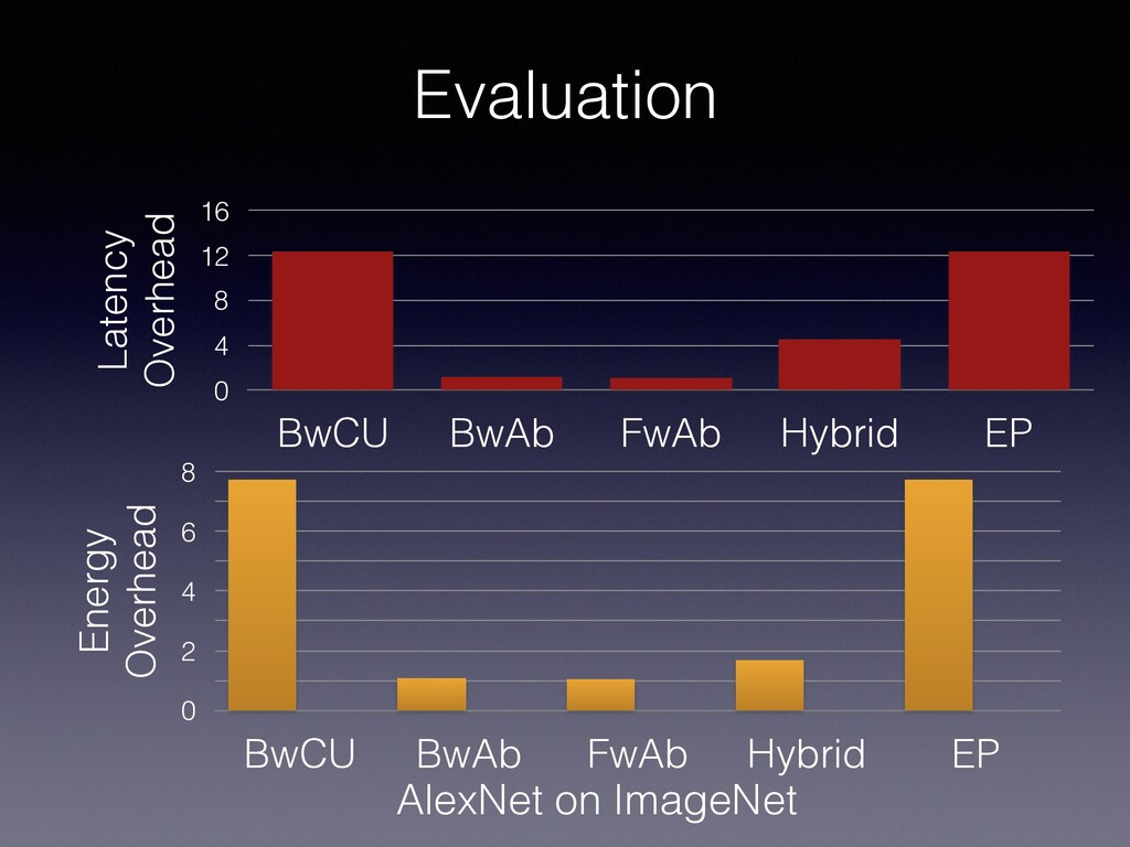 Evaluation Latency Overhead 0 4 8 12 16 BwCU Bw...