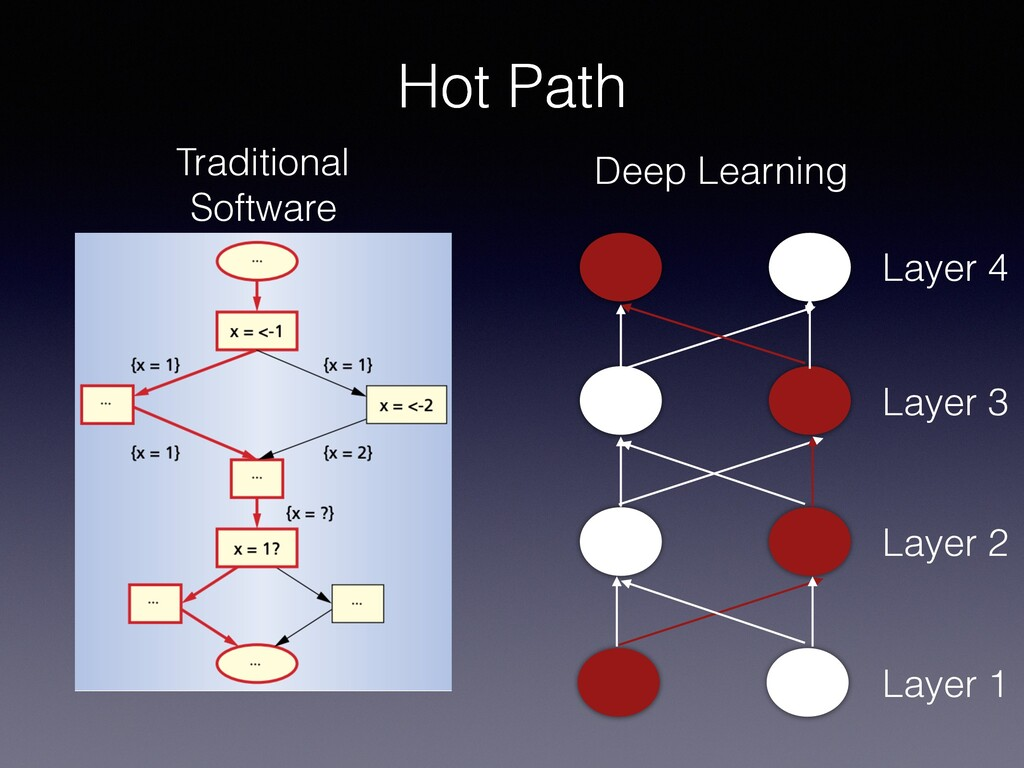 Hot Path Hot Path Deep Learning Traditional Sof...