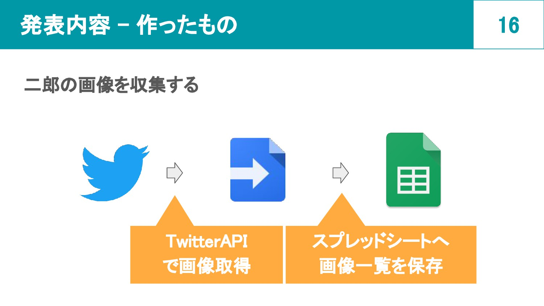 発表内容 - 作ったもの 二郎の画像を収集する 16 TwitterAPI で画像取得 スプ...