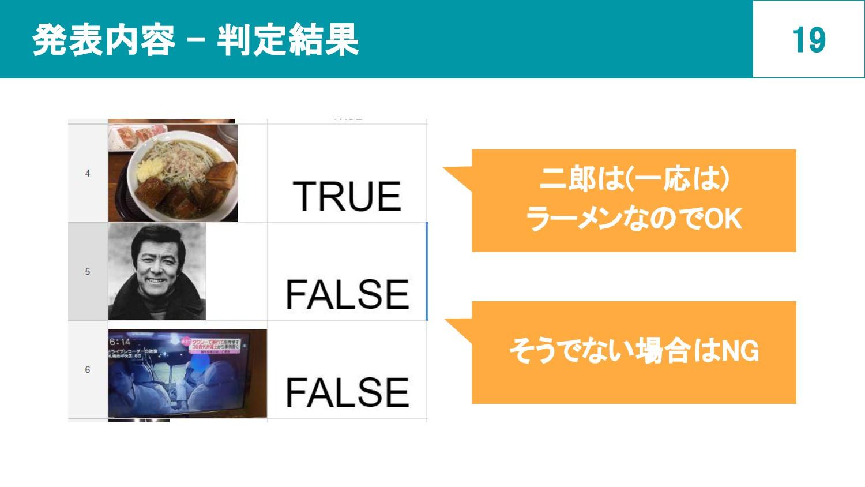 発表内容 - 判定結果 19 二郎は(一応は) ラーメンなのでOK そうでない場合はNG