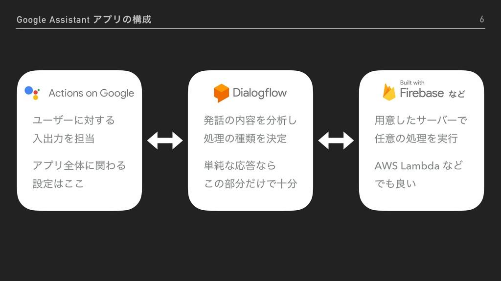 Google Assistant ΞϓϦͷߏ 6 Ϣʔβʔʹର͢Δ ೖग़ྗΛ୲ ΞϓϦશ...
