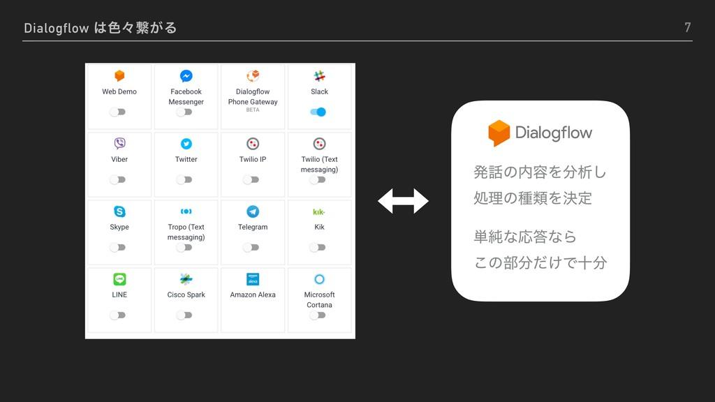 Dialogflow ৭ʑܨ͕Δ 7 ൃͷ༰Λੳ͠ ॲཧͷछྨΛܾఆ ୯७ͳԠͳΒ...