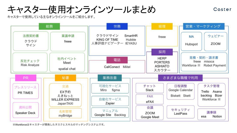 資料公開 Speaker Deck プレスリリース PR TIMES 可視化サービス Miro...