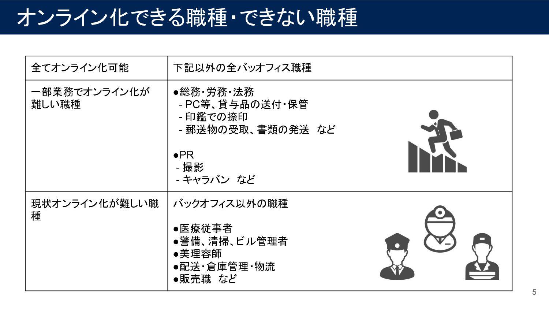 オンライン化できる職種・できない職種 5 全てオンライン化可能 下記以外の全バッオフィス職種 ...