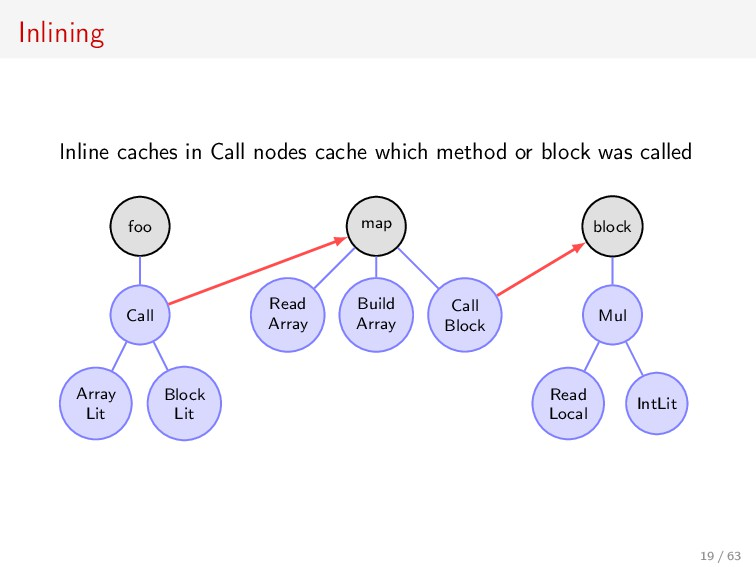 Inlining Inline caches in Call nodes cache whic...