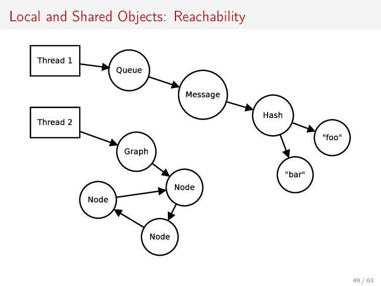 Local and Shared Objects: Reachability 49 / 63