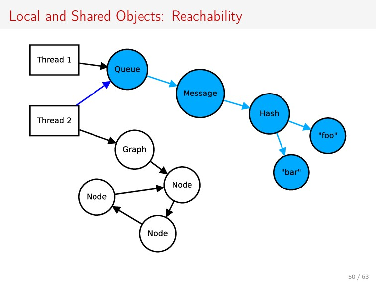 Local and Shared Objects: Reachability 50 / 63