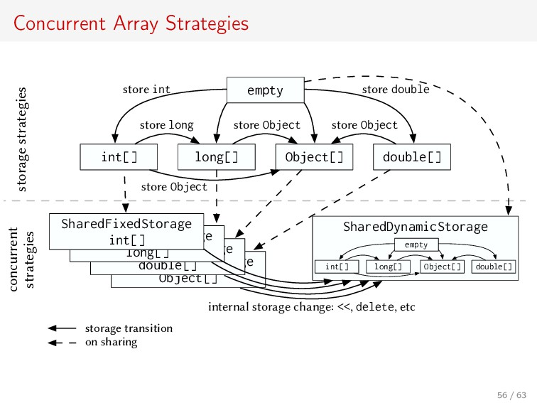 Concurrent Array Strategies SharedFixedStorage ...