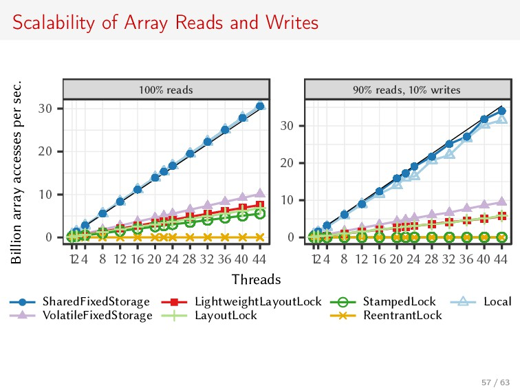 Scalability of Array Reads and Writes 100% read...