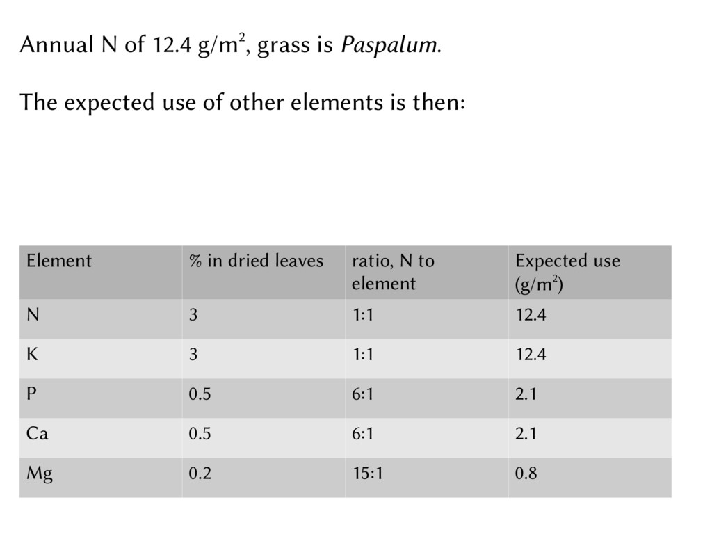 Annual N of 12.4 g/m2, grass is Paspalum. The e...