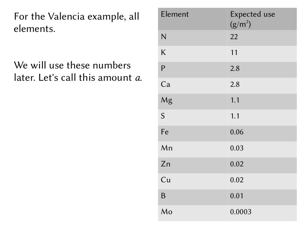 For the Valencia example, all elements. We will...
