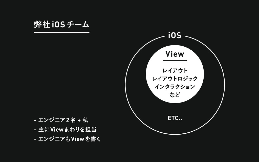 ฐࣾ iOSνʔϜ iOS View - ΤϯδχΞ2໊ + ࢲ - ओʹView·ΘΓΛ୲...