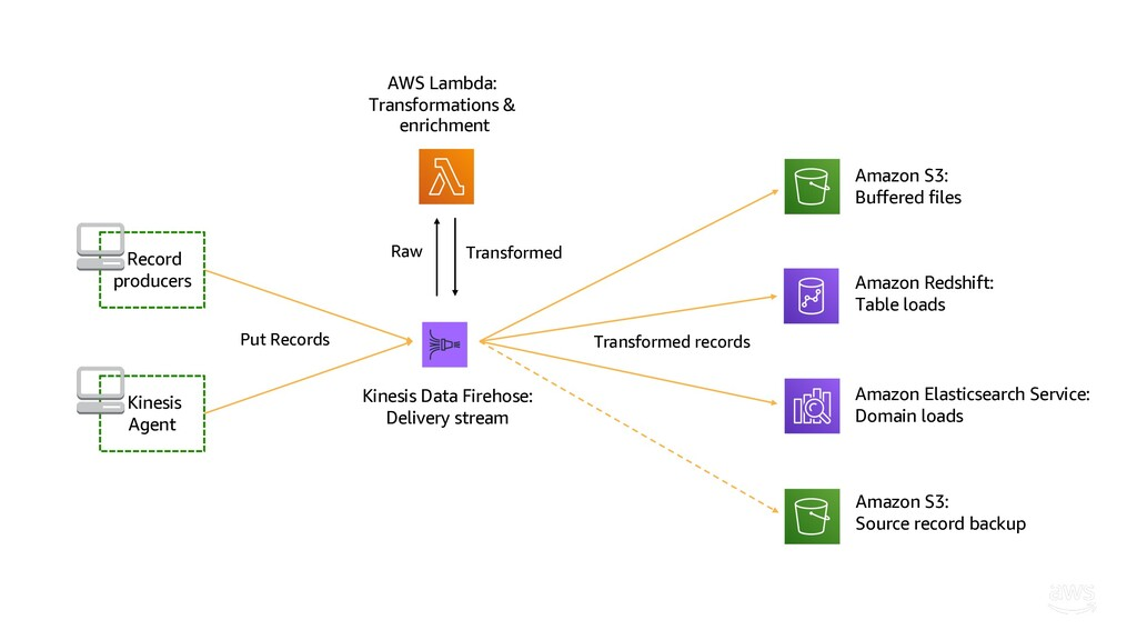 Amazon S3: Buffered files Kinesis Agent Record ...