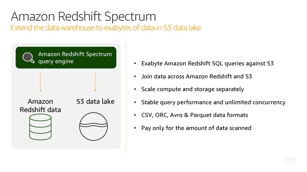 Amazon Redshift Spectrum Extend the data wareho...