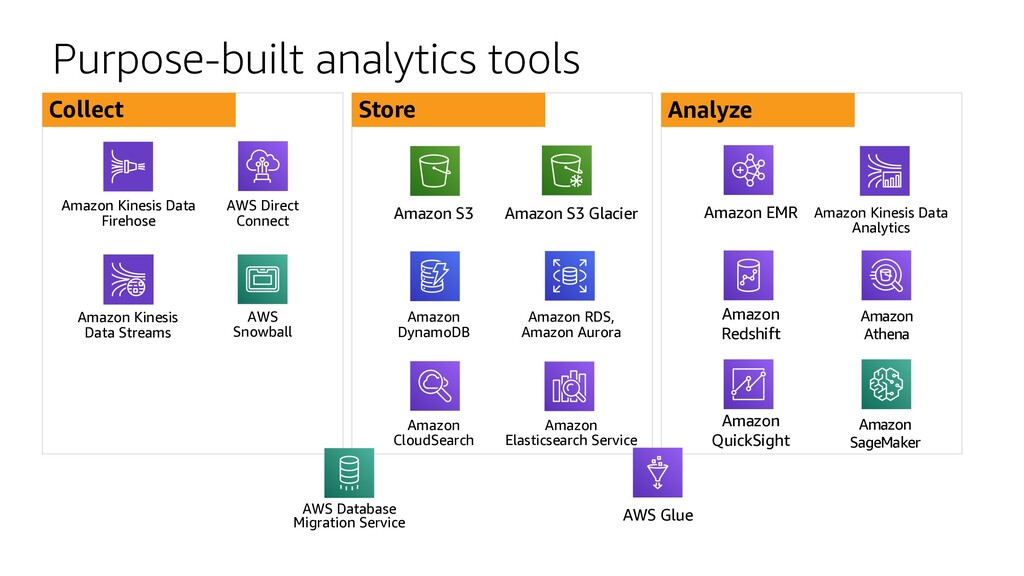 Purpose-built analytics tools Collect Store Ana...