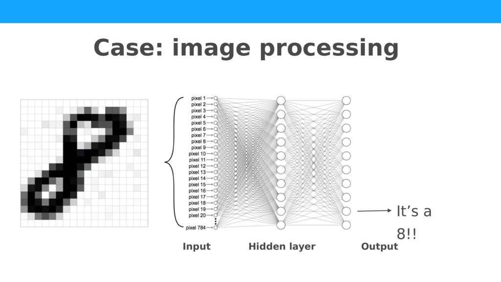 Input Hidden layer Output Case: image processin...