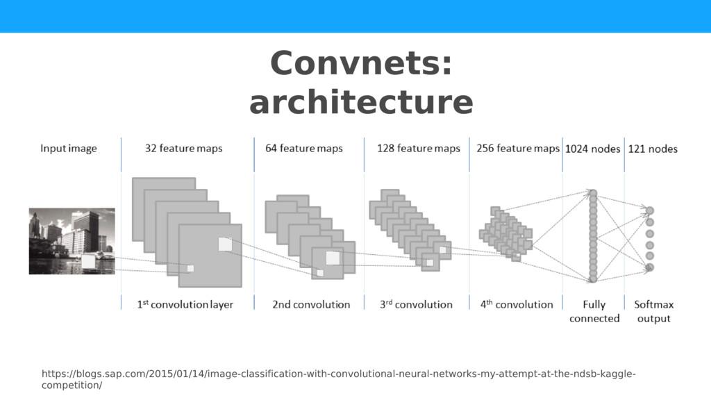 Convnets: architecture https://blogs.sap.com/20...