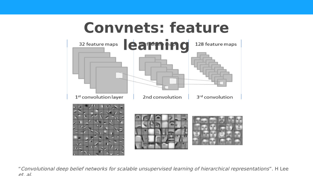 """""""Convolutional deep belief networks for scalabl..."""