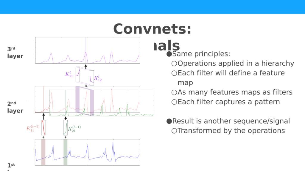 Convnets: signals ●Same principles: ○Operations...