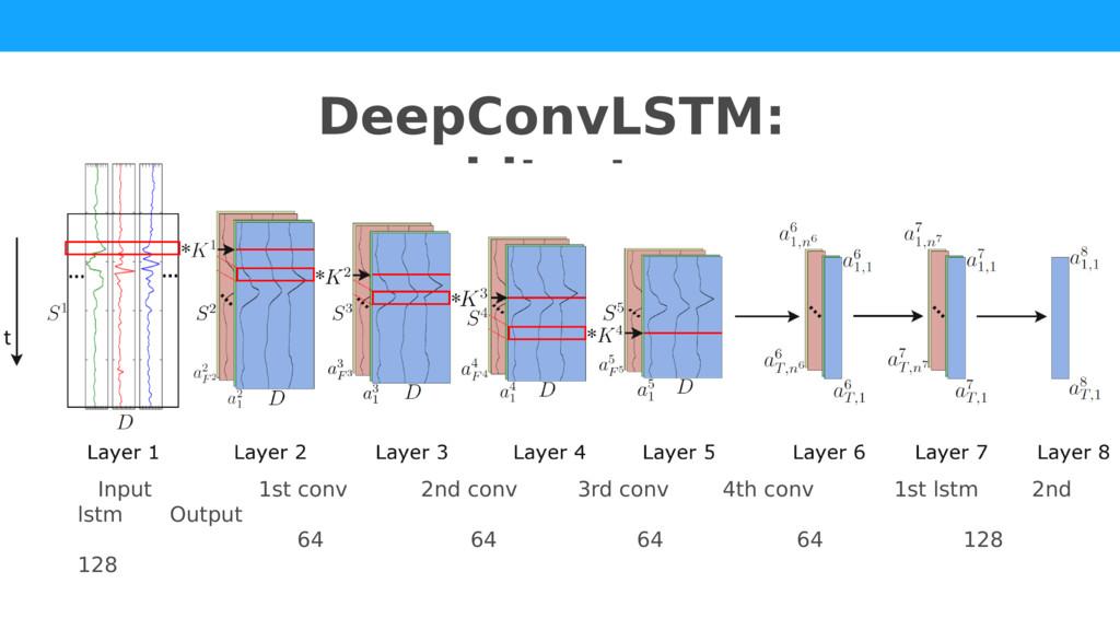 DeepConvLSTM: architecture Input 1st conv 2nd c...