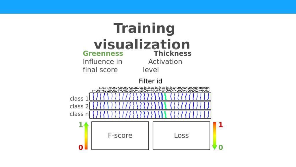 Training visualization Greenness Thickness Infl...
