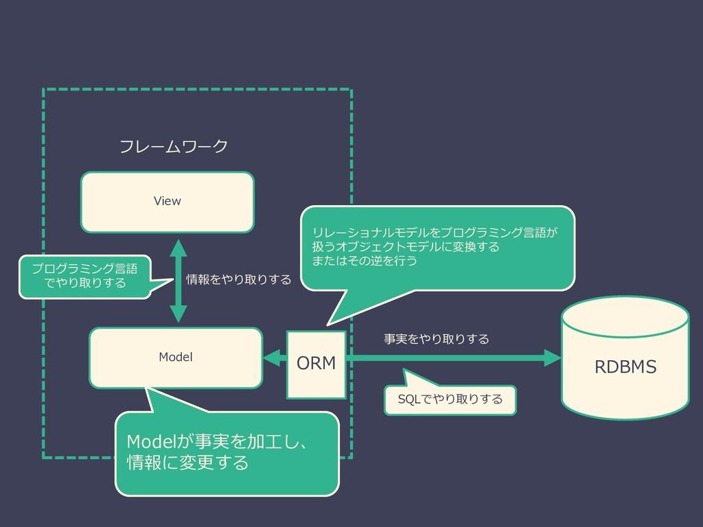 RDBMS Model フレームワーク View 情報をやり取りする Modelが事実を加工し...
