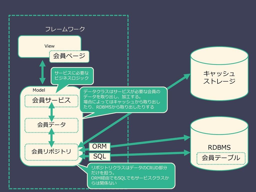 RDBMS View 会員ページ 会員テーブル 会員サービス 会員データ Model ORM ...