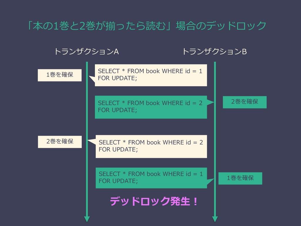 トランザクションA トランザクションB 2巻を確保 「本の1巻と2巻が揃ったら読む」場合のデッ...