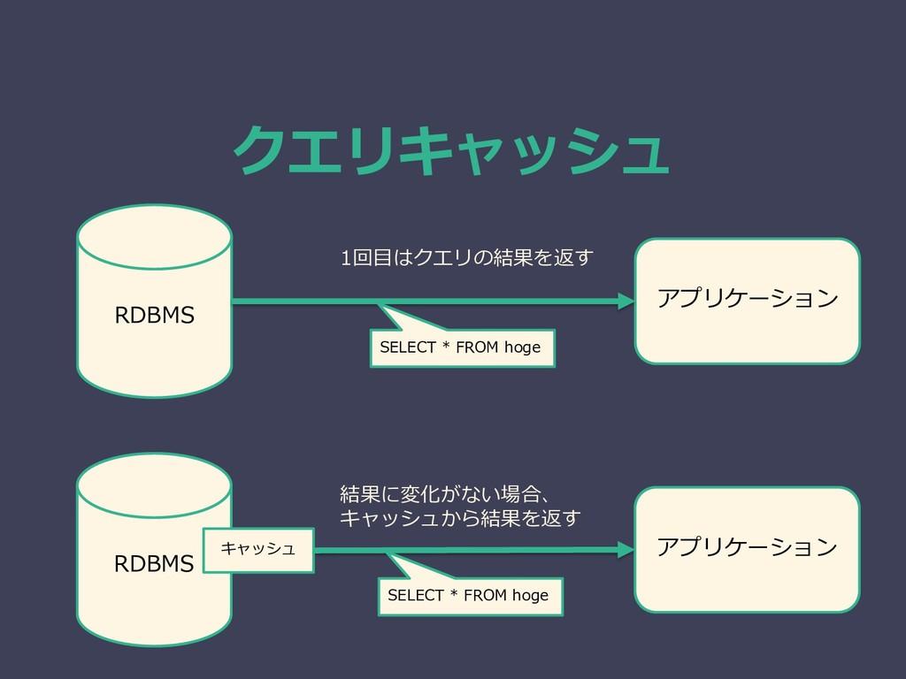 クエリキャッシュ RDBMS アプリケーション RDBMS アプリケーション キャッシュ 1回...