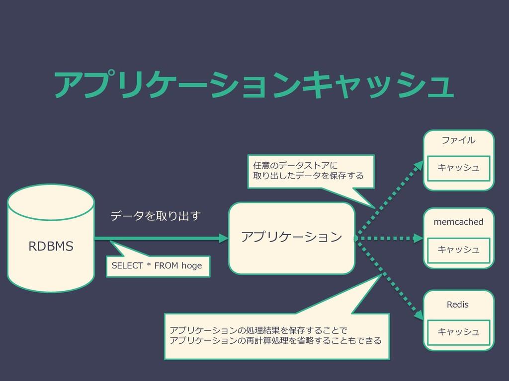 アプリケーションキャッシュ RDBMS アプリケーション データを取り出す SELECT * ...