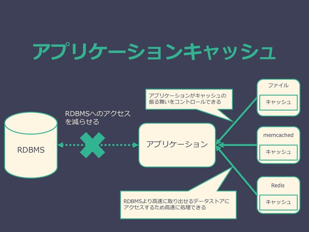 アプリケーションキャッシュ RDBMS アプリケーション RDBMSへのアクセス を減らせる ...