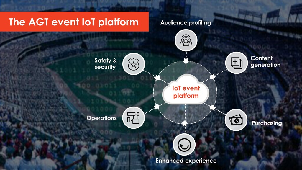 The AGT event IoT platform Safety & security Co...