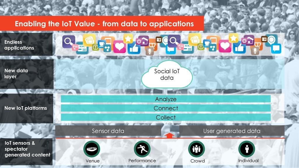 IoT sensors & spectator generated content Enabl...