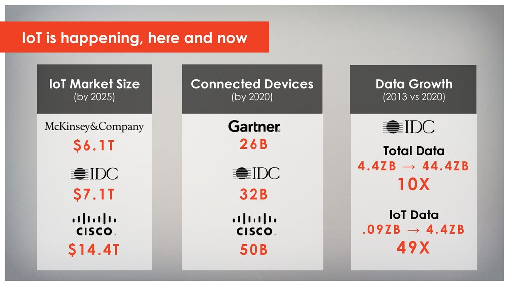 IoT is happening, here and now Connected Device...