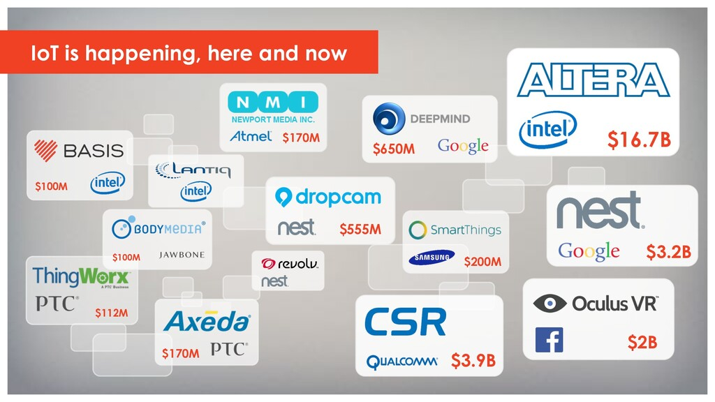 IoT is happening, here and now $112M $100M $170...