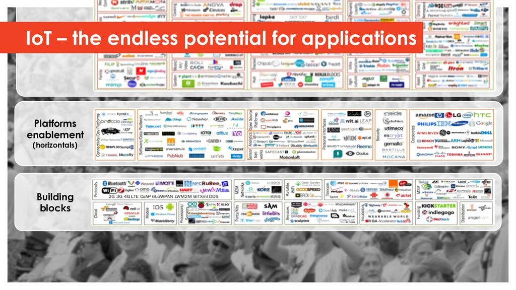Building blocks Platforms enablement (horizonta...