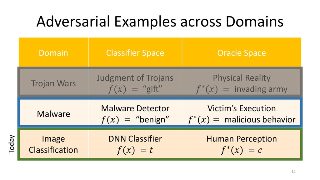 Adversarial Examples across Domains 14 Domain C...