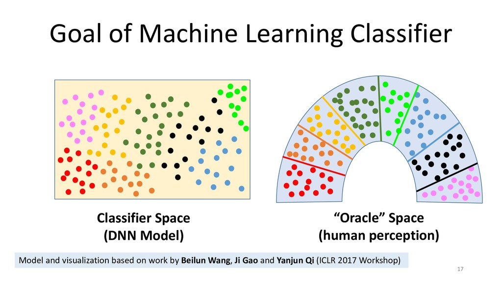Goal of Machine Learning Classifier 17 Classifi...