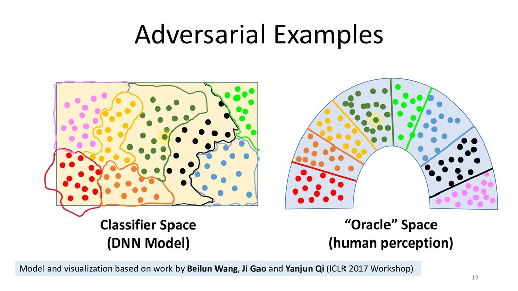 Adversarial Examples 19 Model and visualization...
