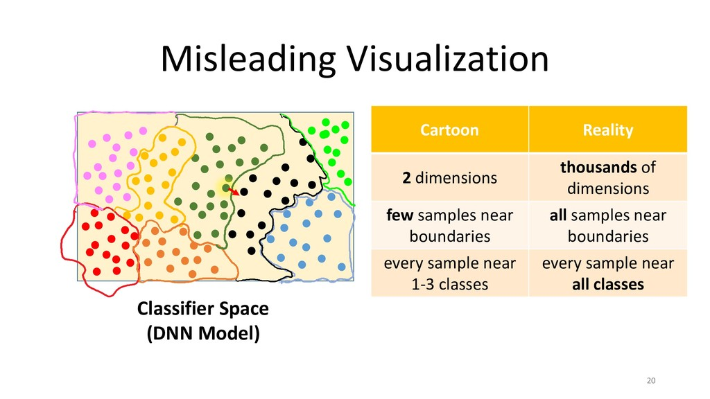 Misleading Visualization 20 Cartoon Reality 2 d...