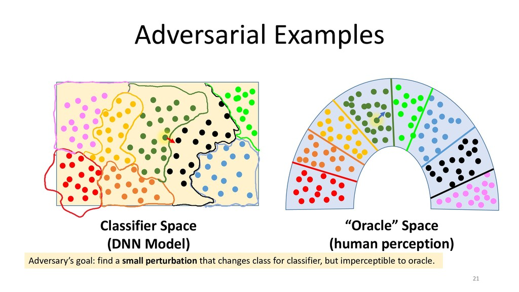 Adversarial Examples 21 Adversary's goal: find ...