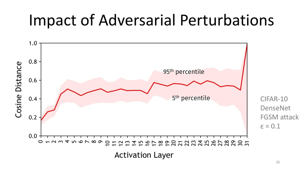 Impact of Adversarial Perturbations 25 95th per...