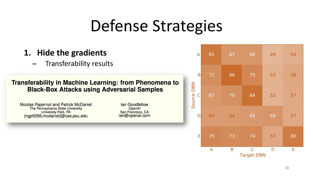 Defense Strategies 1. Hide the gradients − Tran...