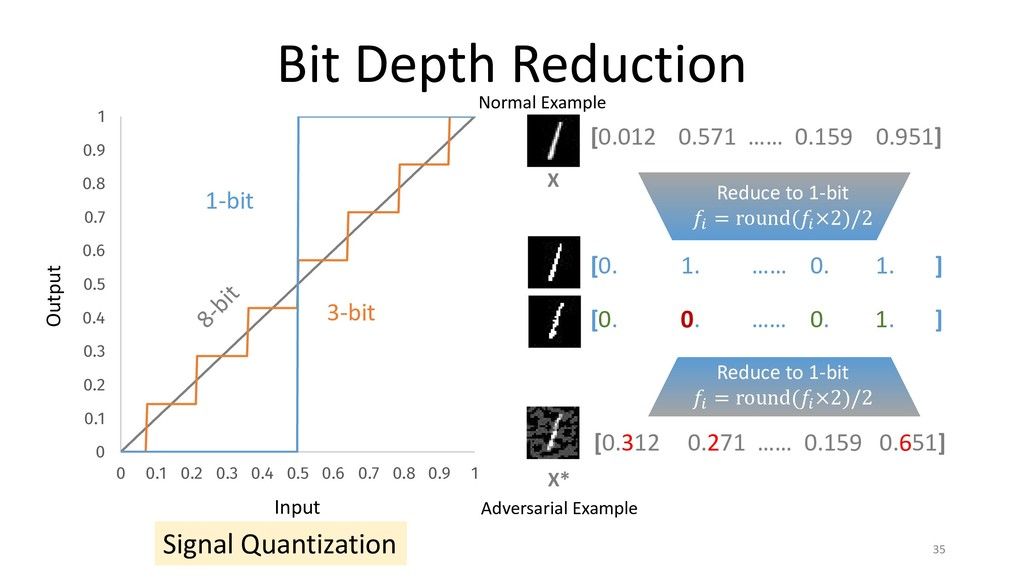 Bit Depth Reduction 0 0.1 0.2 0.3 0.4 0.5 0.6 0...