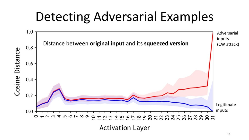 Detecting Adversarial Examples 43 Distance betw...