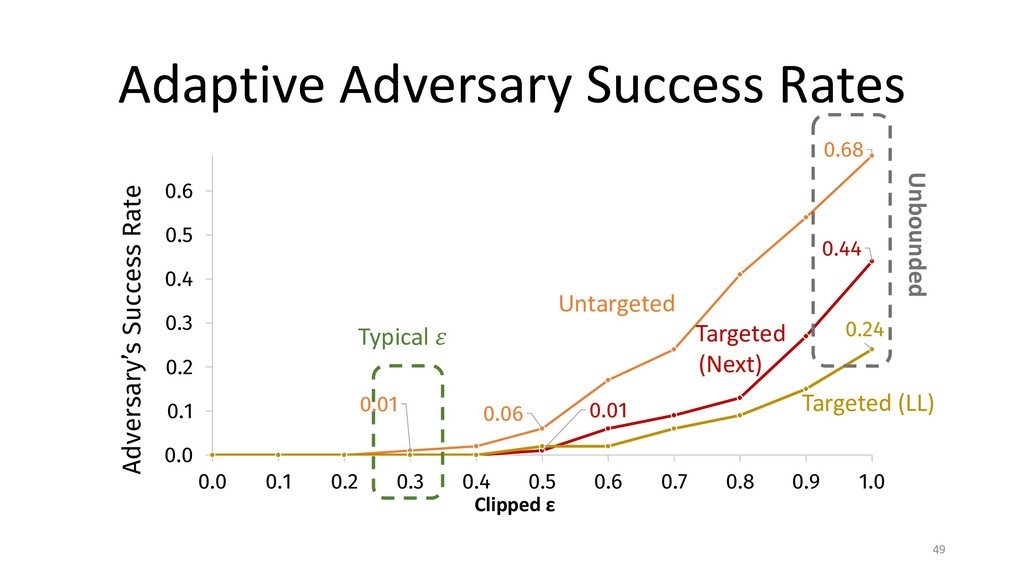 Adaptive Adversary Success Rates 49 0.68 0.06 0...