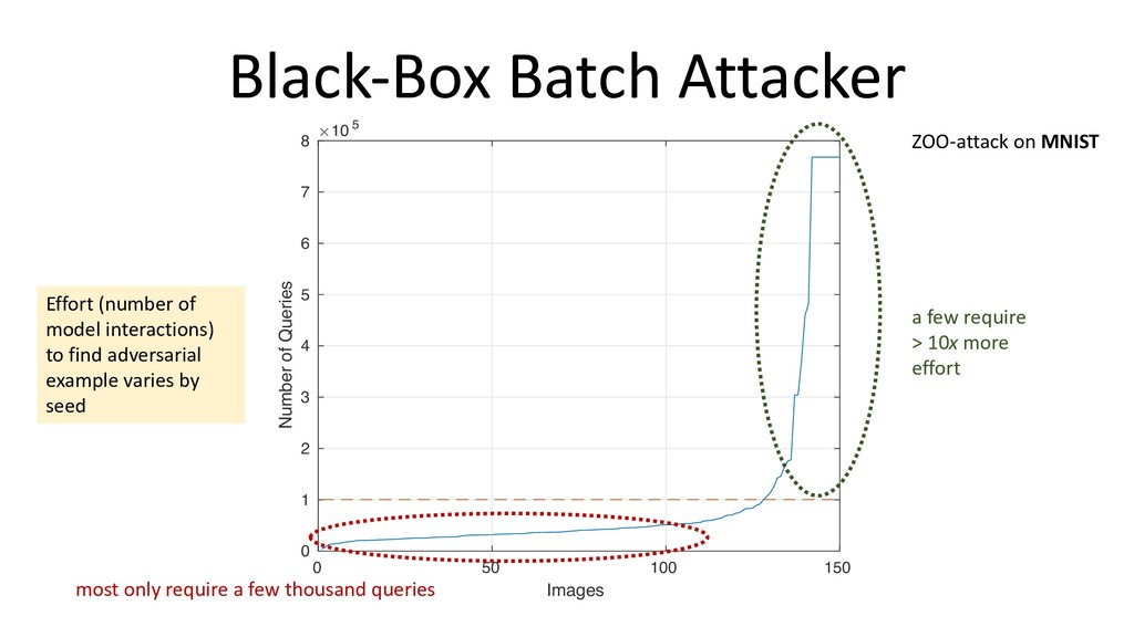 Black-Box Batch Attacker 0 50 100 150 Images 0 ...