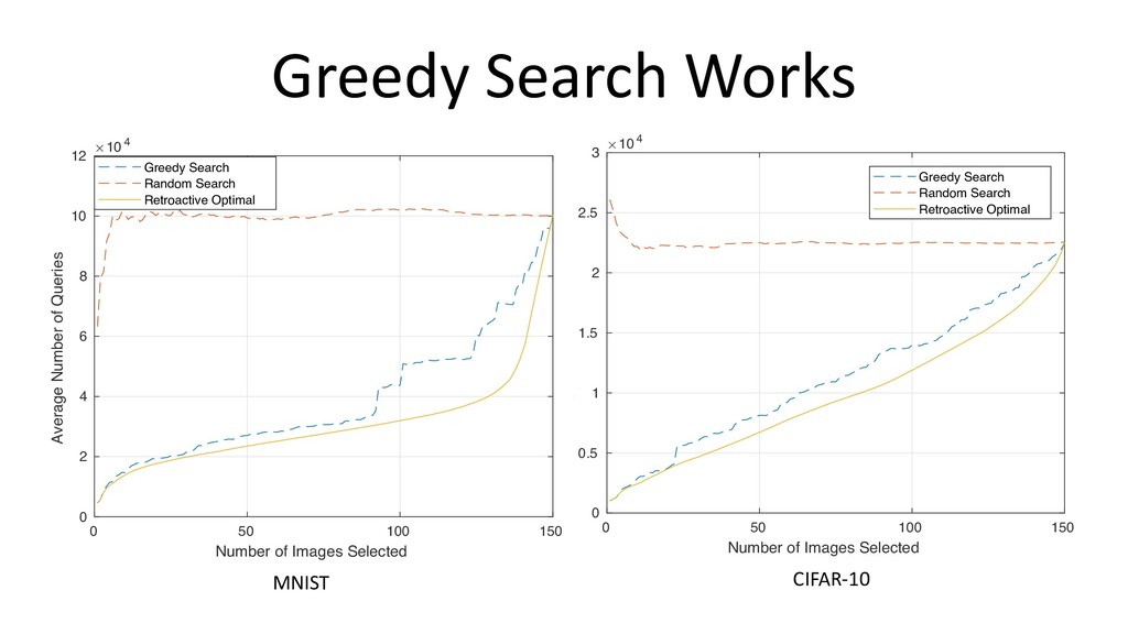 Greedy Search Works 0 50 100 150 Number of Imag...