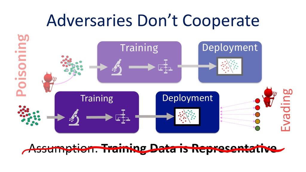 Adversaries Don't Cooperate Assumption: Trainin...