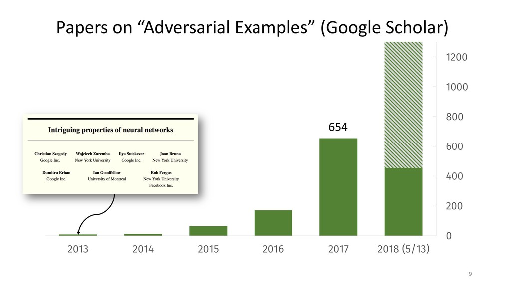 "9 Papers on ""Adversarial Examples"" (Google Scho..."